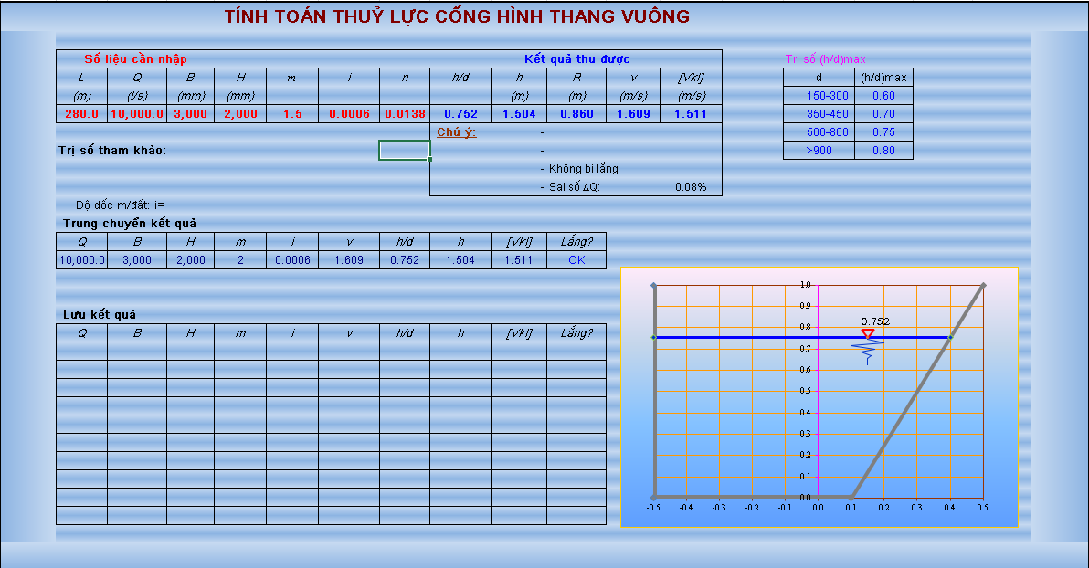 Bảng tính excel tính toán thủy lực cống hình t hang vuông