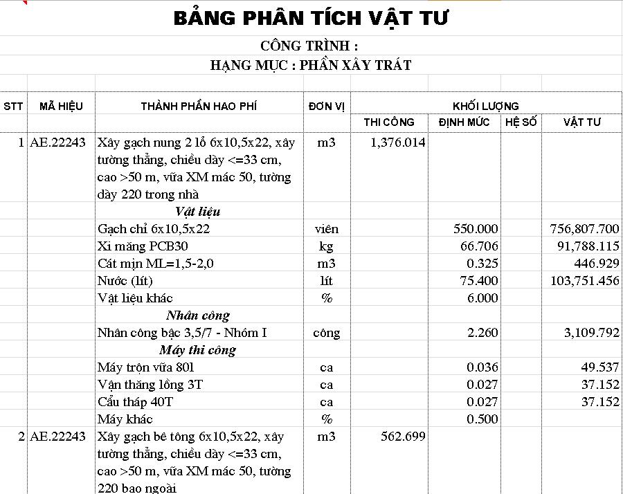 Mẫu dự toán chi phí phần xây trát