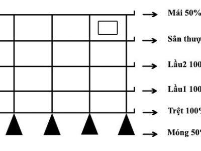 Cách tính chi phí xây nhà đơn giản, đầy đủ, chính xác